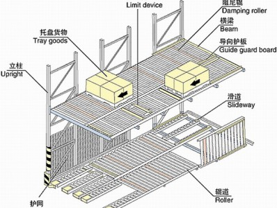 南京重力式货架